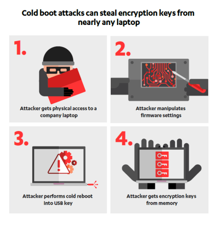 - Cold Boot Attack - Cold Boot Attacks – Hackers Can Unlock All the Modern Computers