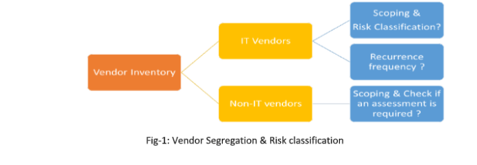 - 1 2 - Information Security Risks With Vendors/3rd Parties