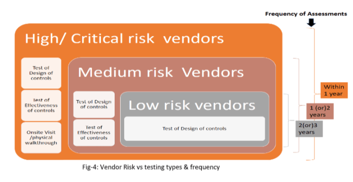 - 4 2 - Information Security Risks With Vendors/3rd Parties