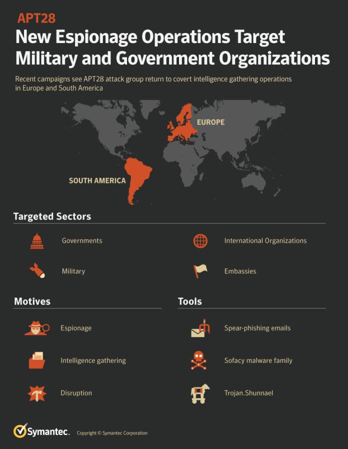 APT28 hacking group  - APT28 infographic - APT28 Hacking Group New Espionage Operations Targets organization