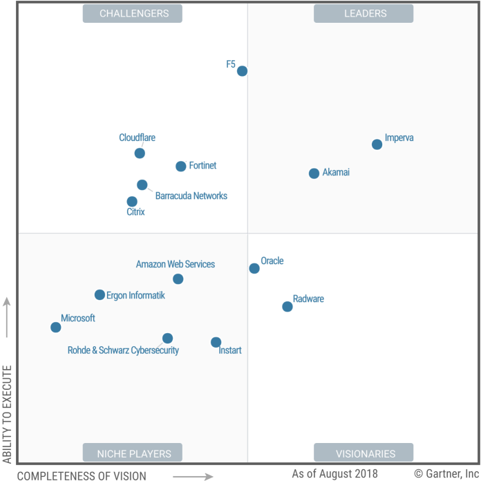 Web Application Firewall  - GARTNER - Gartner Released Magic Quadrant for Web Application Firewall