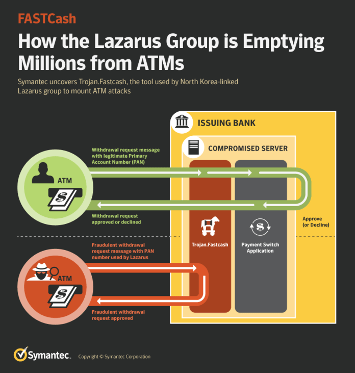 Lazarus Hacking Group  - FASTCash Infographic - How Lazarus Hacking Group Stole Millions of Dollars From ATMs