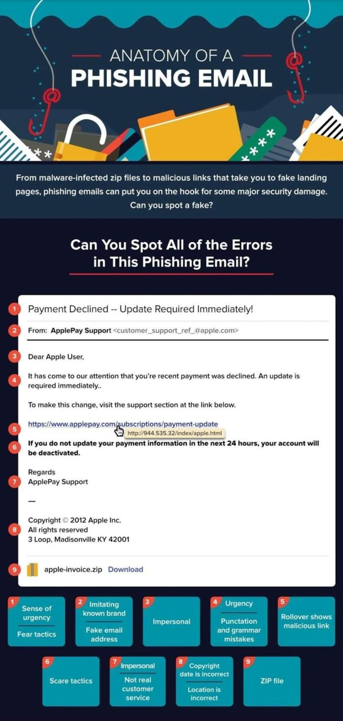 - phishing scam - Cyber Criminals Launching Phishing Attack that Target Spotify Customers