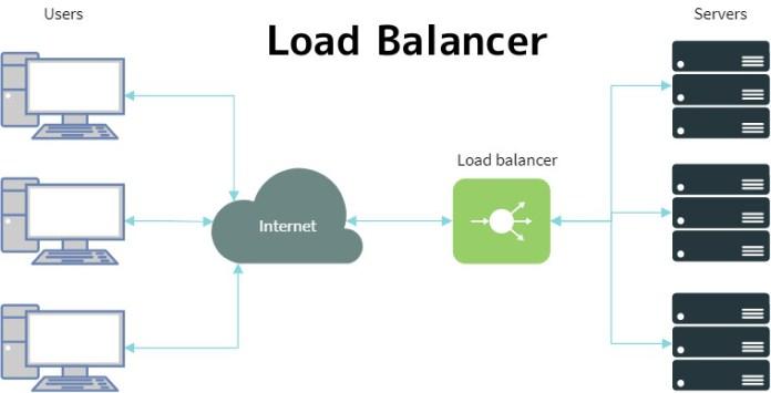 Load Balancer