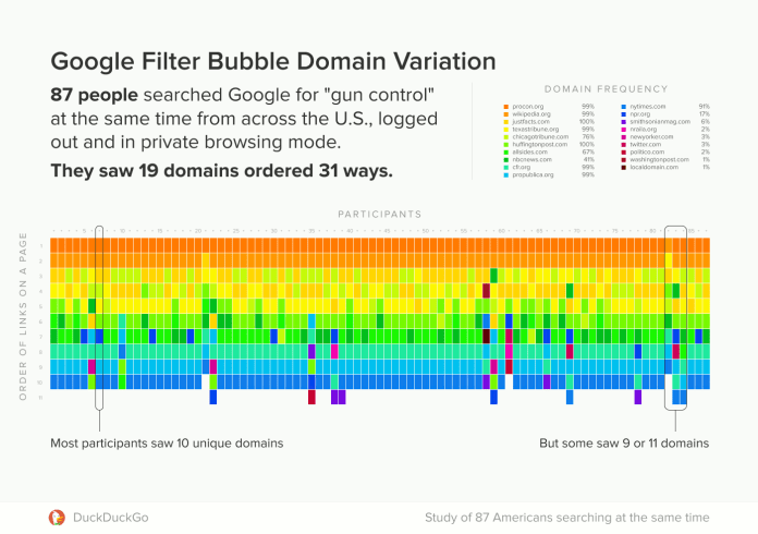 Filter Bubble  - domain occurrences 2 - Filter Bubble – Incognito Mode Does not Provide Anonymity