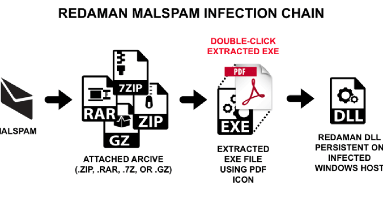 Hackers Delivering Redaman Banking Malware as a PDF Document