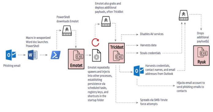 - image 2 - A Scary Evolution of TrickBot, Emotet and Ryuk Ransomware Attack