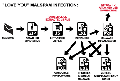 - image 3 - Hackers Launching Ransomware and CryptoMiner via Love_You MalSpam