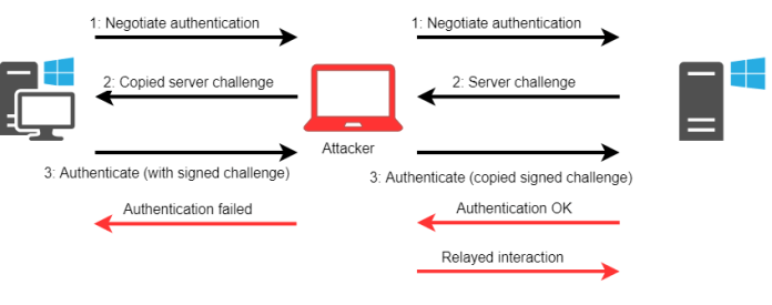 - ntlm - Microsoft Exchange Server Zero-day Flaw Exploit Provide Admin Privilege