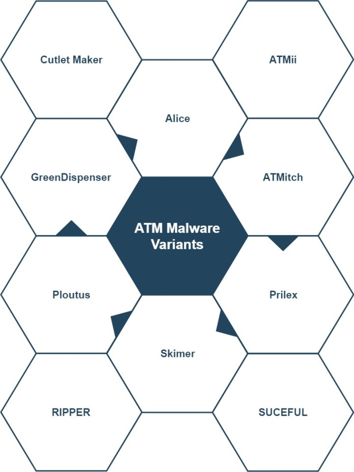 - ATM Malwares - SOC Second Defense Phase – Understanding the Threat Profiles
