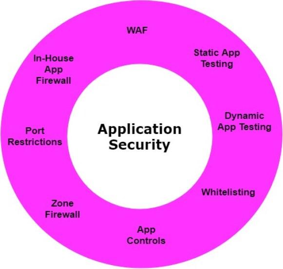 - Application Sec - SOC Third Defense Phase – Understanding Your Organization Assets