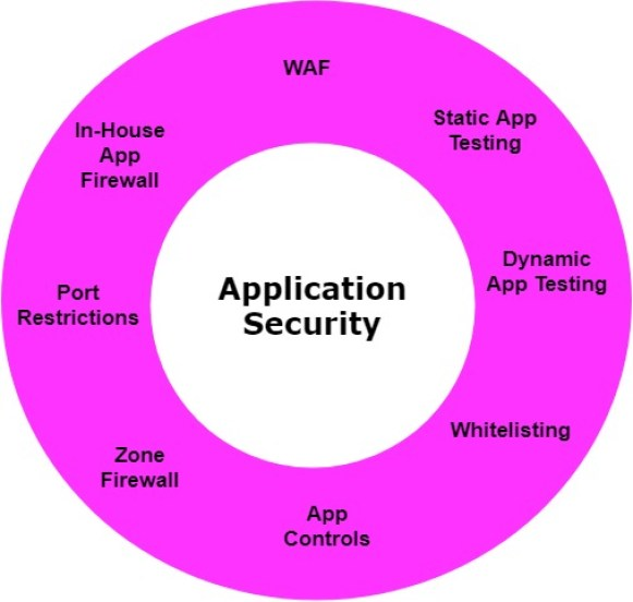 - Application Sec - SOC Third Defense Phase – Understanding Your Organization Assets