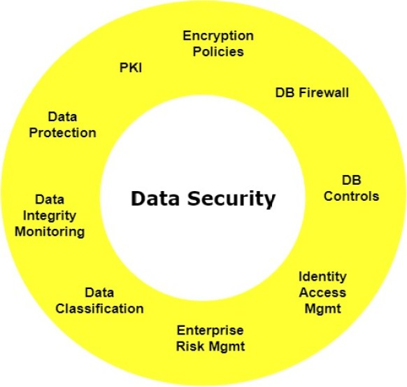 - Data Security - SOC Third Defense Phase – Understanding Your Organization Assets