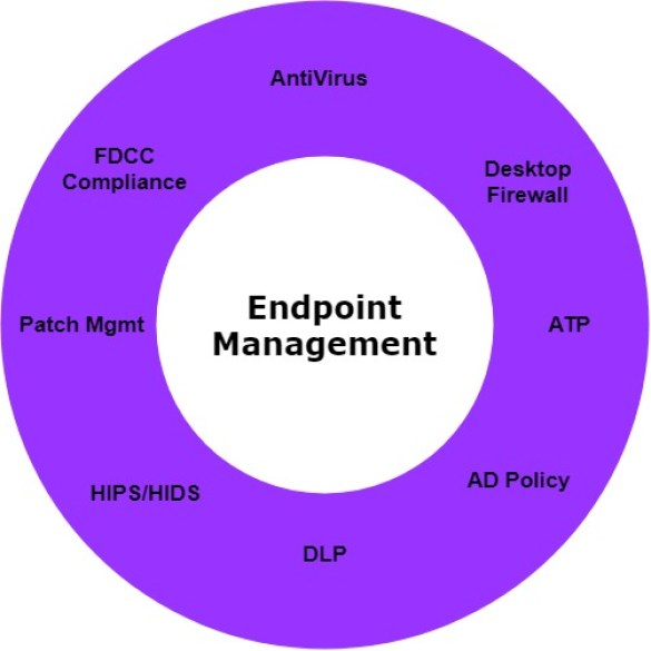 - Endpoint Security - SOC Third Defense Phase – Understanding Your Organization Assets