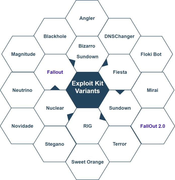 - Exploit Kit Variants - SOC Second Defense Phase – Understanding the Threat Profiles