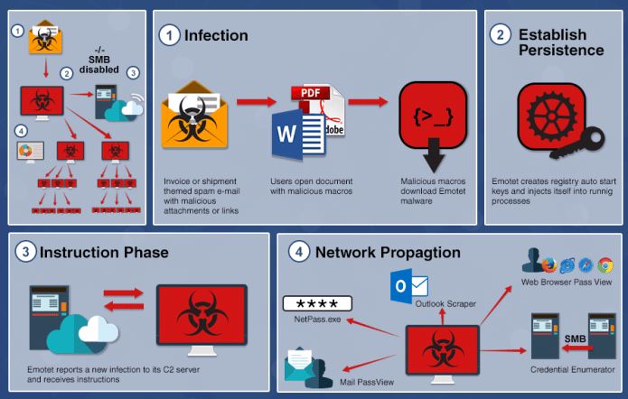 Emotet malware  - Malware Infection - Hackers Targeted Retailing Industry With Emotet Malware
