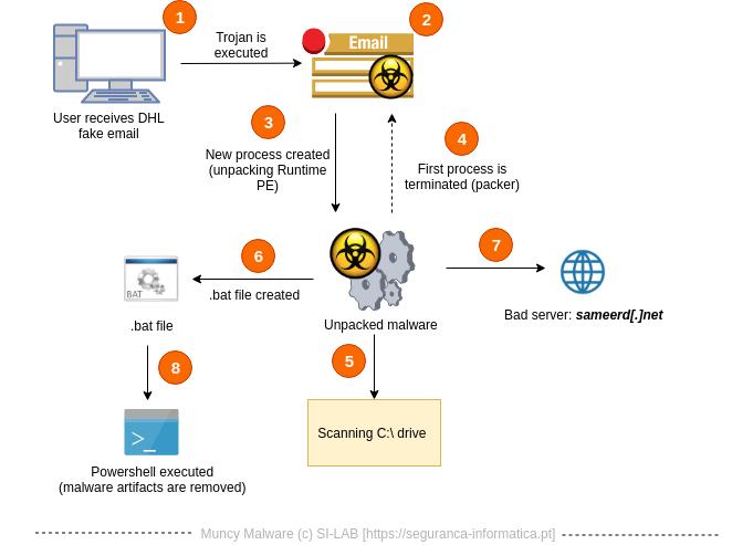 - muncy - Hackers Launching Muncy Malware Worldwide via DHL Phishing campaign