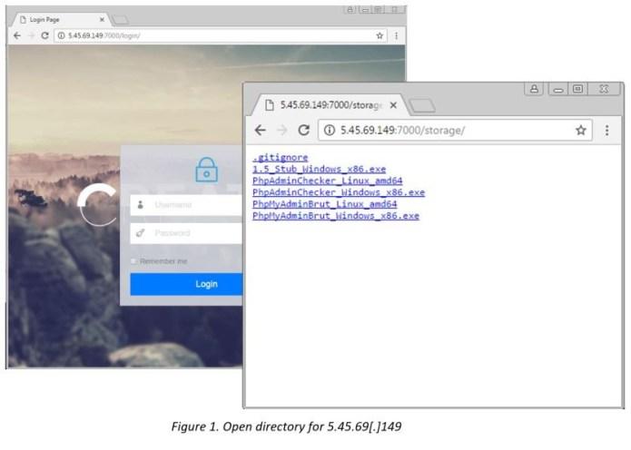 - c2 - StealthWorker Brute-force Malware Attack on Windows & Linux Platform