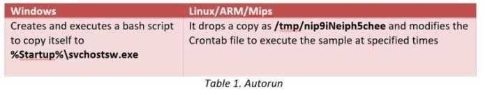 - time - StealthWorker Brute-force Malware Attack on Windows & Linux Platform