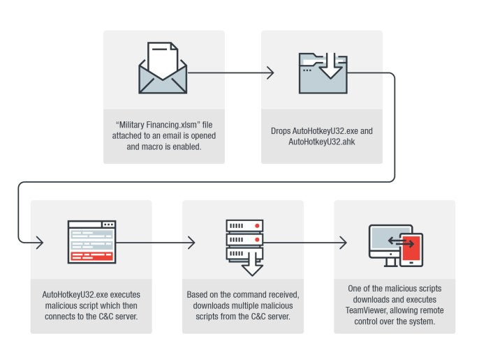 - cc - Hackers Launching Malware via Weaponized Excel File
