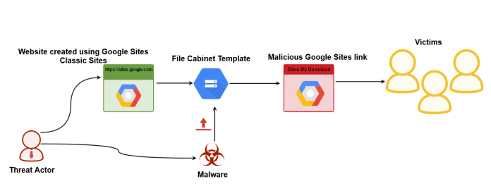 Google Sites  - go - Google Sites abused to host Malware that used To Steal the Data