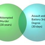 lesser included offense assault and battery attempted murder