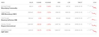 Commoditiy index