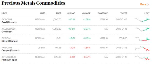 PM index