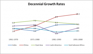 Average decennial growth rates across countries and regions