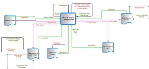 Screen Flow diagram V2 – Final | Live Weather Compare Europe App