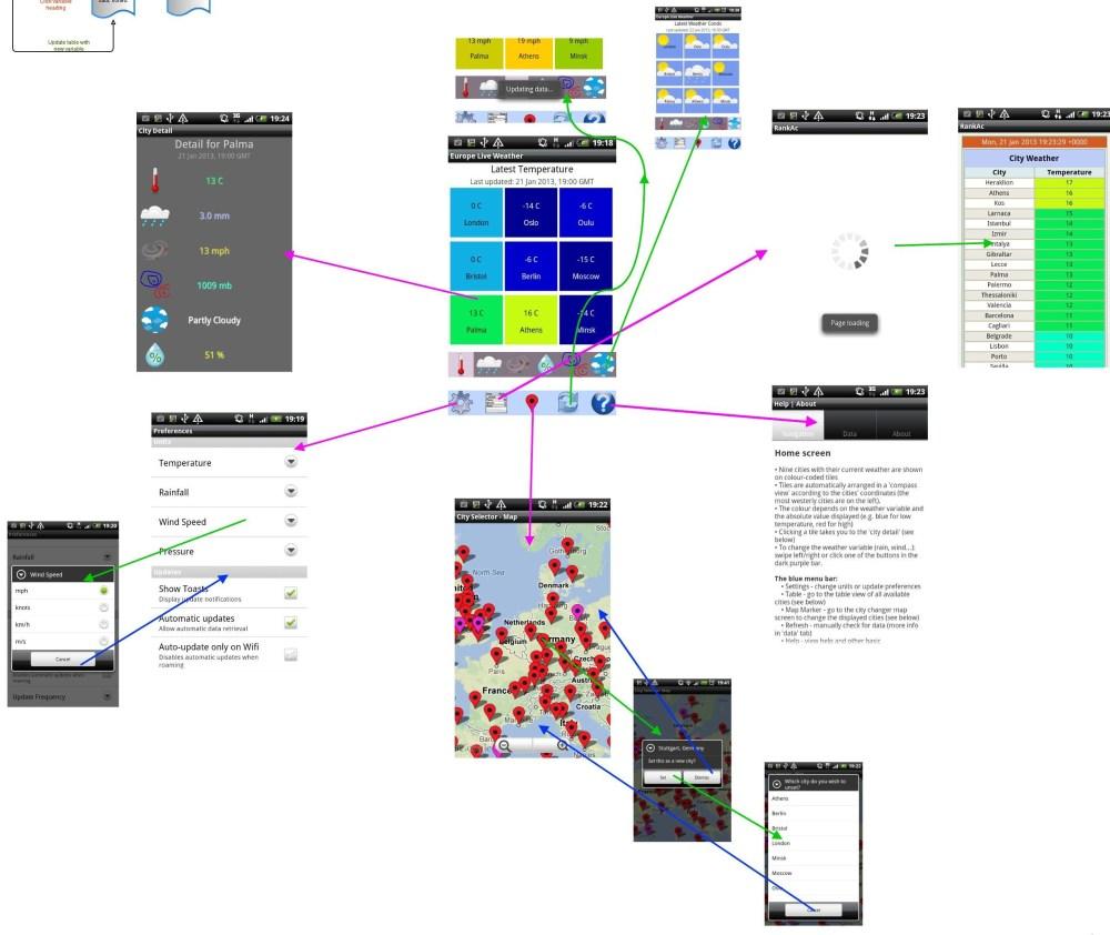 medium resolution of city weather compare app flow diagram2