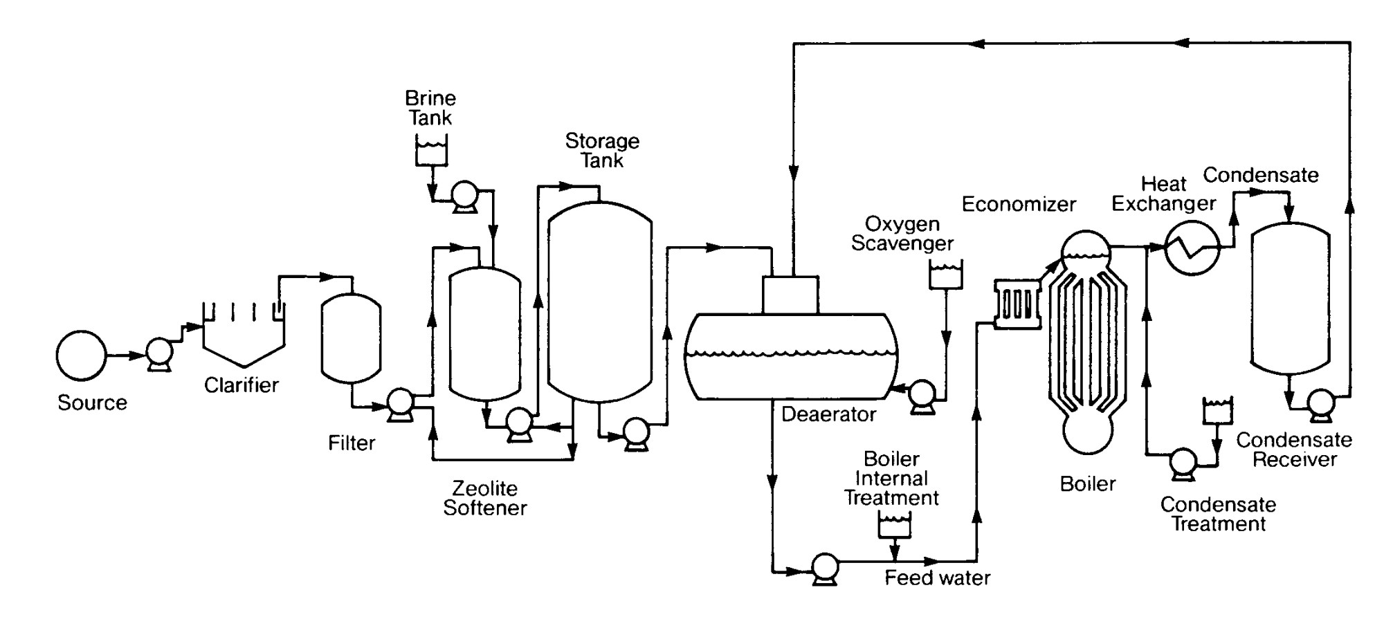 hight resolution of boiler plant flow diagram