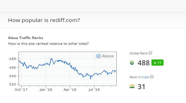 Rediff ranking internet website alexa