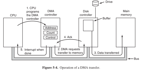 Principles of I/O Hardware