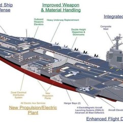 Maglev Train Diagram Led Flasher Unit Wiring Navy Names Next Aircraft Carrier Uss John F. Kennedy – Gcaptain