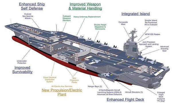 Navy Names Next Aircraft Carrier Uss John F Kennedy