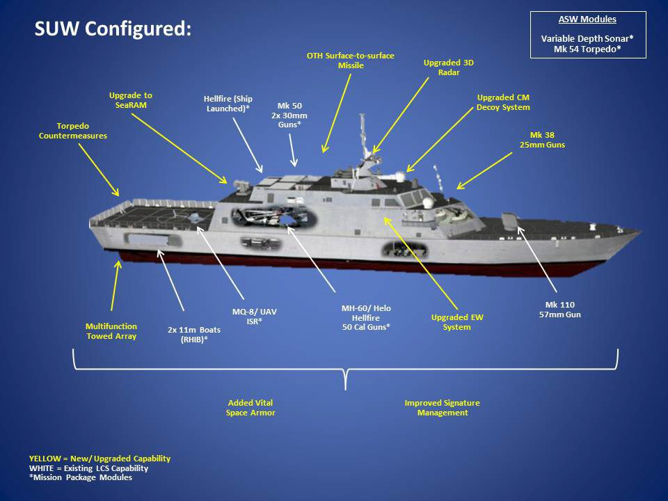 Infographics: The U.S. Navy's Upgraded Small Surface ...