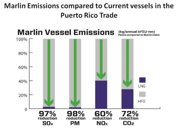 TOTE-Marlin-Vessel-Emission-Reductions