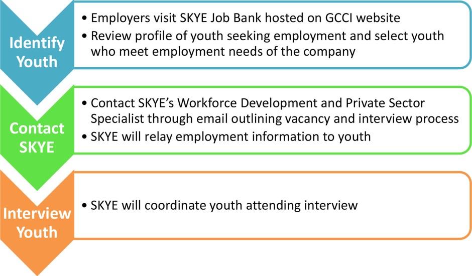 Contact SKYE Youth Procress