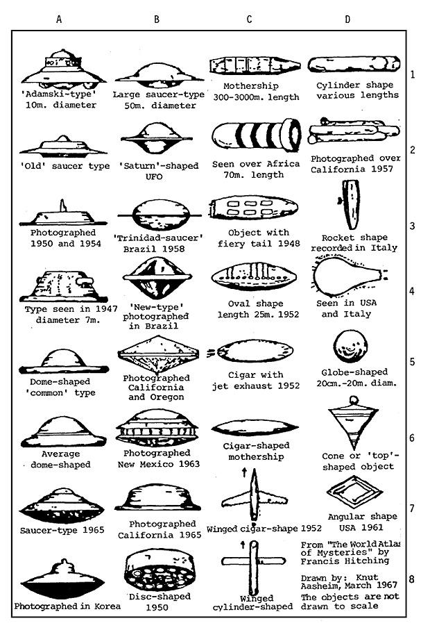 Catálogo de OVNIS: Una completa clasificación de las