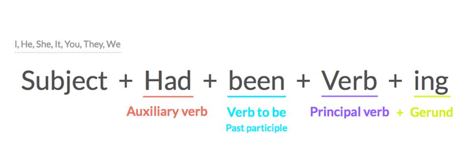 Pasado perfecto continuo en inglés - Gramática - GCFGlobal Idiomas