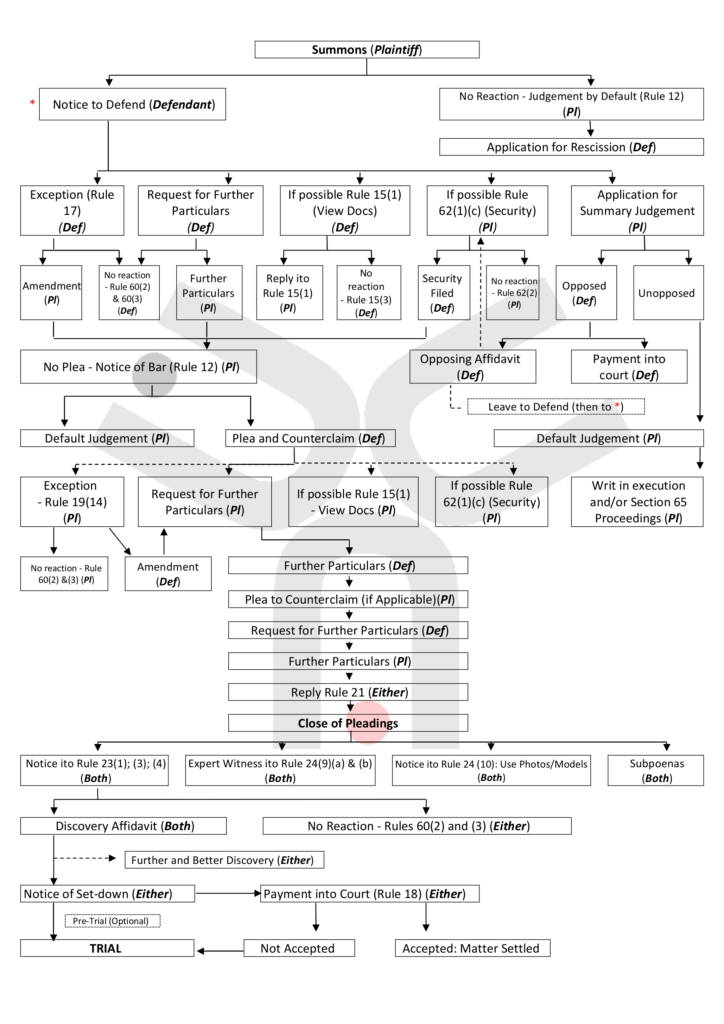 Magistrate's Court Organogram - Summons