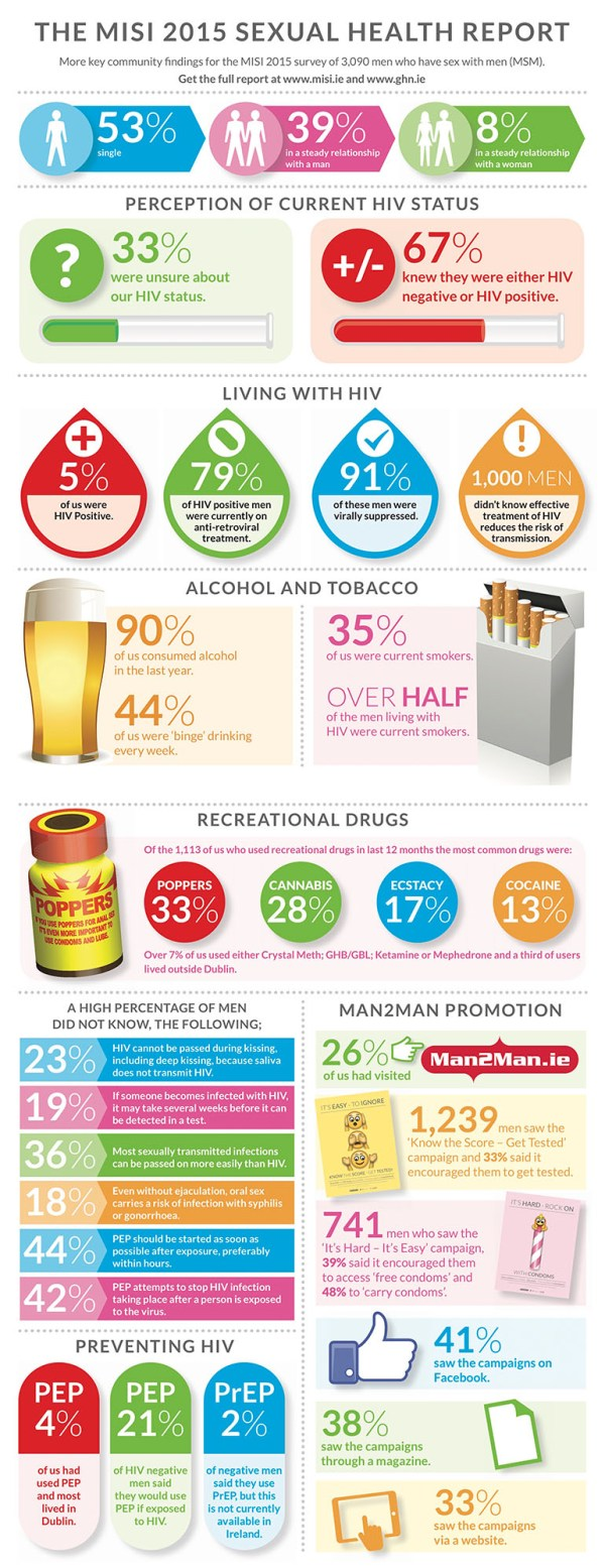 MISI 2015 Sexual Health Report infographic
