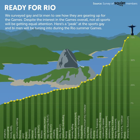 The squirt infographic that shows which sports gay men will be tuning into for Rio 2016