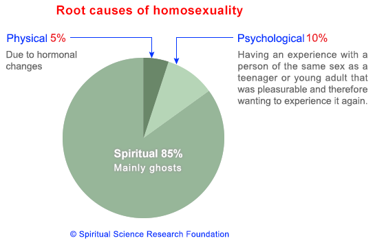 The causes of homosexuality according to paranormal experts in today's Cuppán Gay