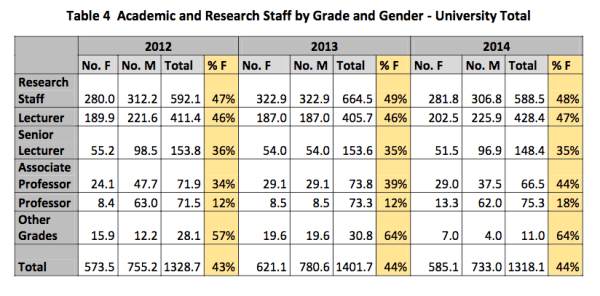 Graph showing the latest figures from Trinity on theAcademic and Research Staff by Grade and Gender