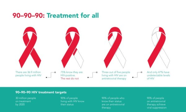 A graph showing 90-90-90 UNAIDS, which will be covered during the panel discussion targets set by