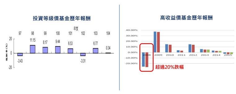 【本月主題】投資等級債vs非投資等級債,到底哪種債券基金比較好? - moneybar財經商業資訊社群網站