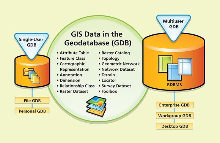 geodatabase