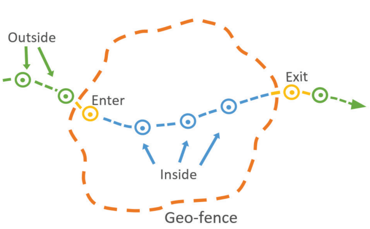 geofence-arcgis-geoevent-server
